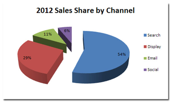 2012 online sales by channel