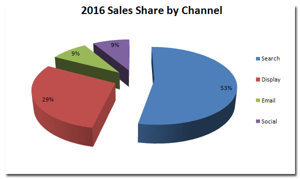 2016 online sales by channel