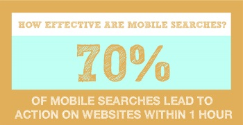70% of Mobile Searches Lead to an Action on Websites Within One Hour