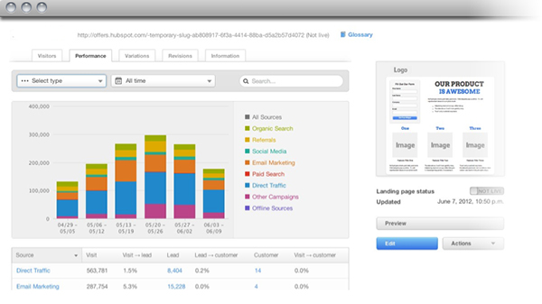 HubSpot 3 Landing page outcomes