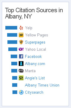 top citation sources in albany ny