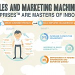Building the Internet Marketing Machine of the Future