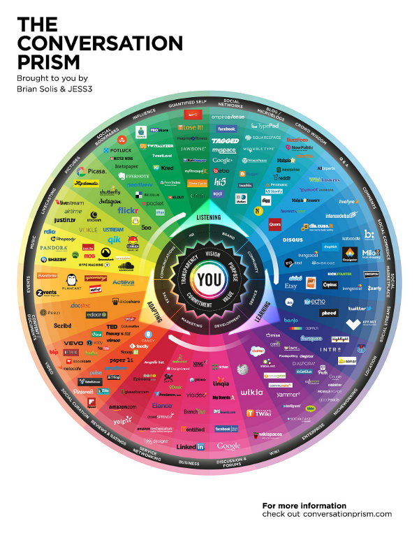 The Conversation Prism V4.1