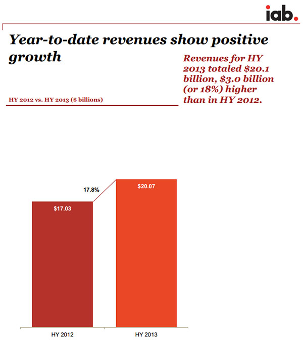IAB internet advertising revenue report 2013 second-quarter and first six months' highlights