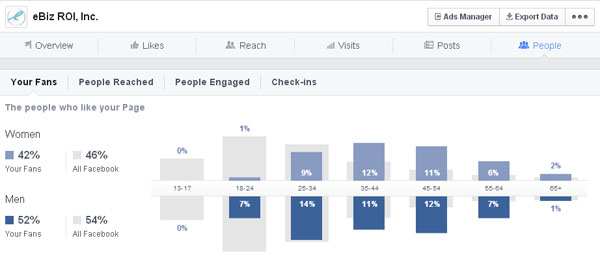 eBiz ROI Inc.Facebook Business Page audience demographics as compared to Facebook