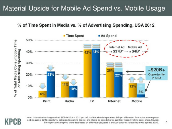 Material Upside for Mobile Ad Spend vs. Mobile Usage
