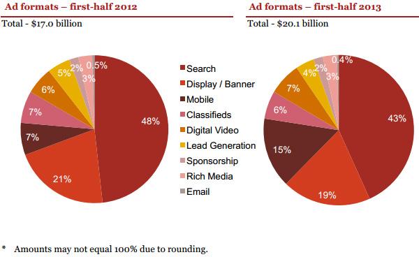 Online Ad Revenue Distribution