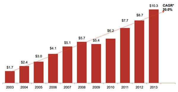 Compounded Annual Growth Rate of 20% for US Internet advertising revenue between 2003-2013