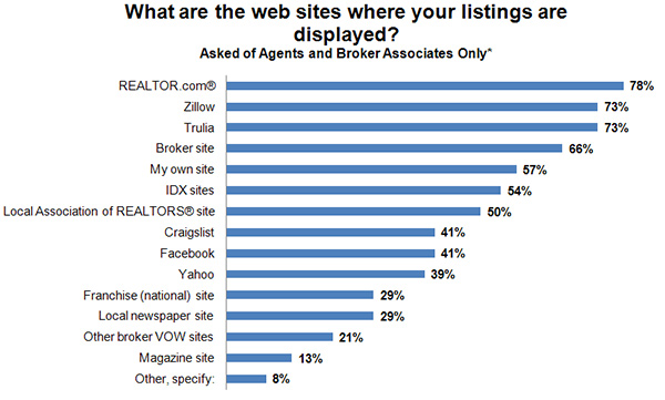 What are the web sites where your listings are displayed?