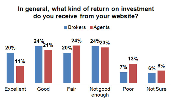 In general, what kind of ROI do you receiving from your  website?
