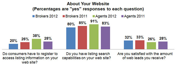 Real Estate Website Capabilities and Performance