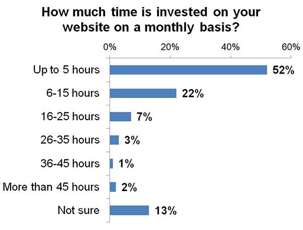 Time per month spent on real estate websites
