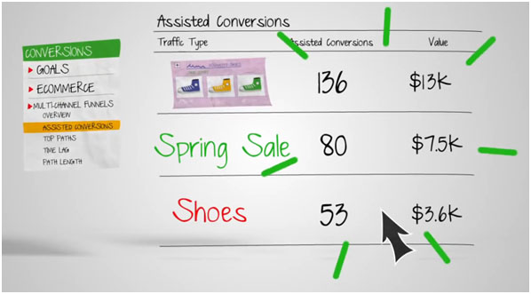 Google Analytics - Conversions Multi-channel Funnels - Assisted Conversions Report