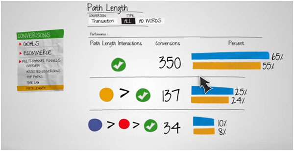 Google Analytics Conversions Multi-channel Funnels - Path Length Report
