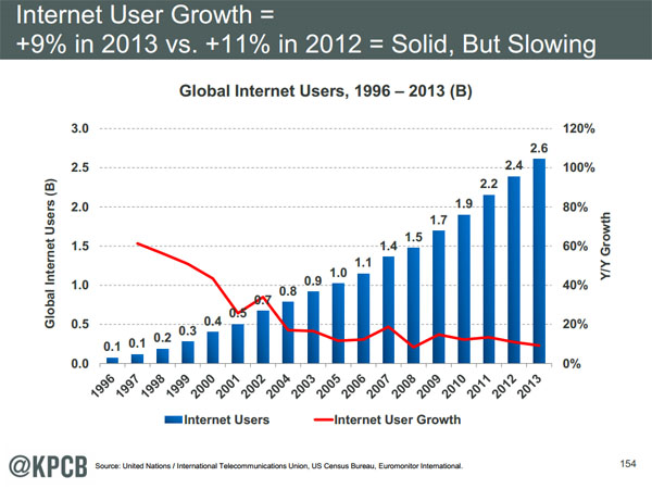 Internet User Growth Internet Trends 2014