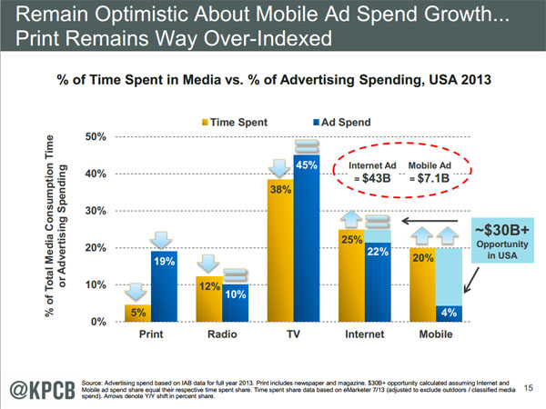 Remain Optimistic About Mobile Ad Spend Growth - Internet Trends 2014