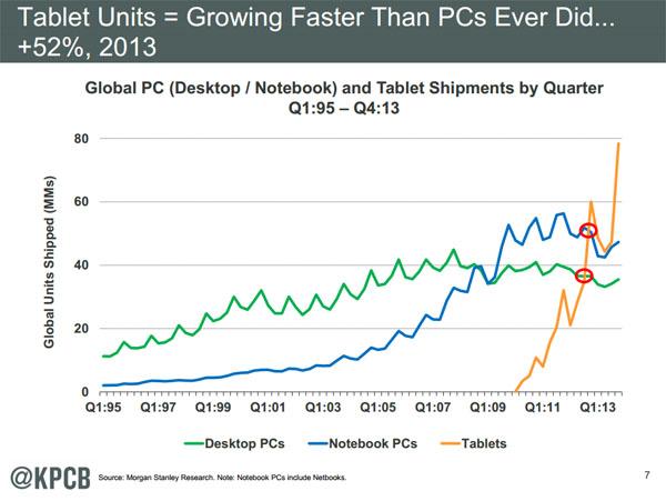 Tablet Units - Internet Trends 2014