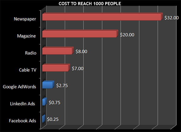 cost of advertising to reach 1000 people