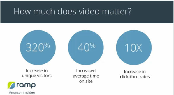 How Much Does Online Video Marketing Matter