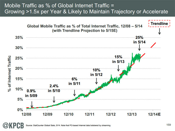 Mobile traffic as a % of global Internet traffic - Internet Trends 2014