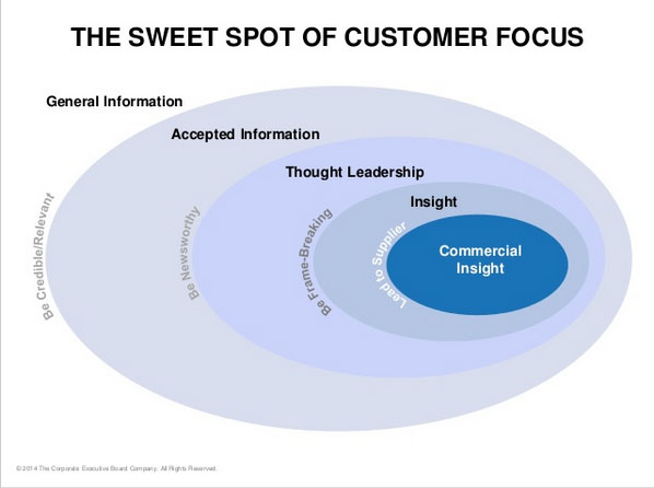 The Sweet Spot of Customer Focus