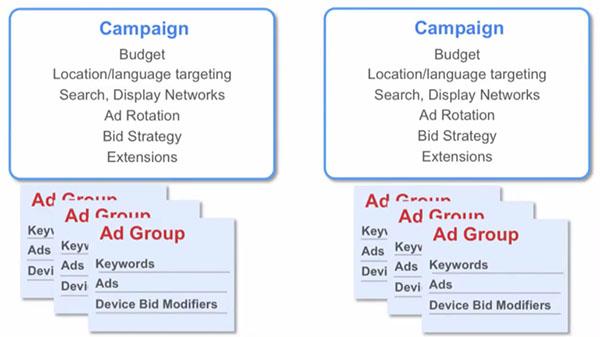 Google AdWords Campaign Ad Group Organization