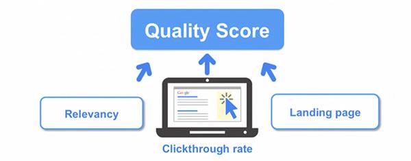 Google Quality Score components