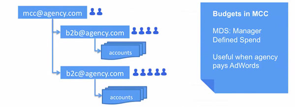 My Client Center to Manage Multiple AdWords Accounts