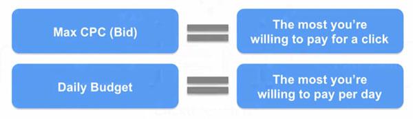 Managing Google AdWords Budgets