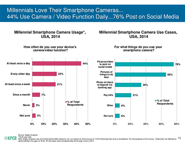 Millennial Smartphone Camera Usage from Mary Meeker's Internet Trends 2015 presentation
