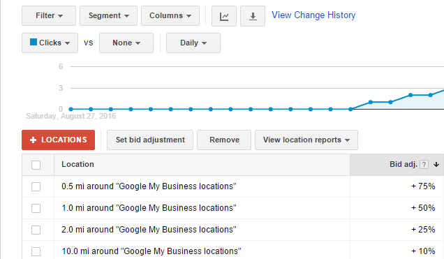 Google Adwords bid adjustment locations example