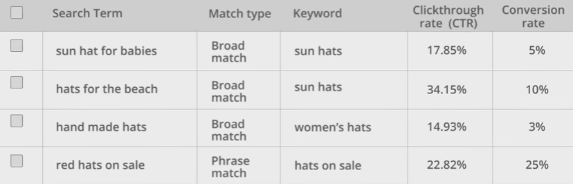 Optimize by adding high converting keywords from Search Terms Report