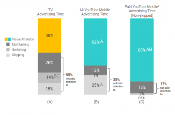 Chart of Ipsos Data Suggests Visual Attention to Advertising on YouTube Mobile is Higher Than on TV